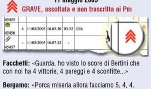 Calciopoli, si apre l'inchiesta sull'inchiesta | immagini dal web